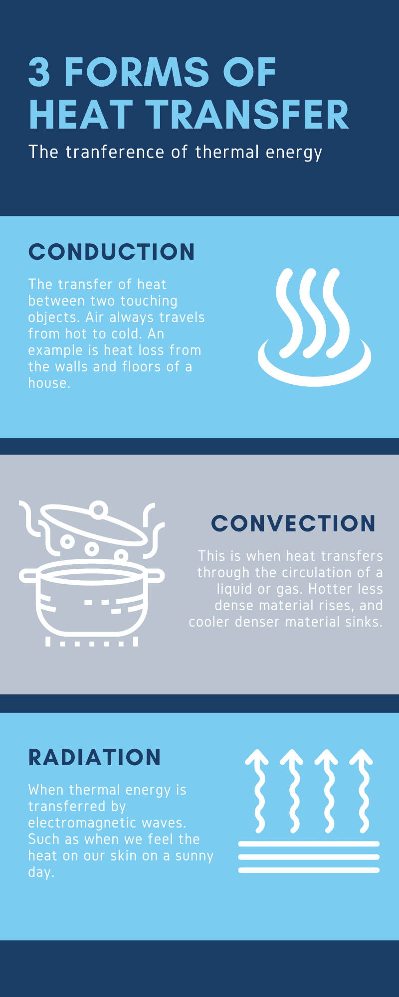 3 forms of heat transfer